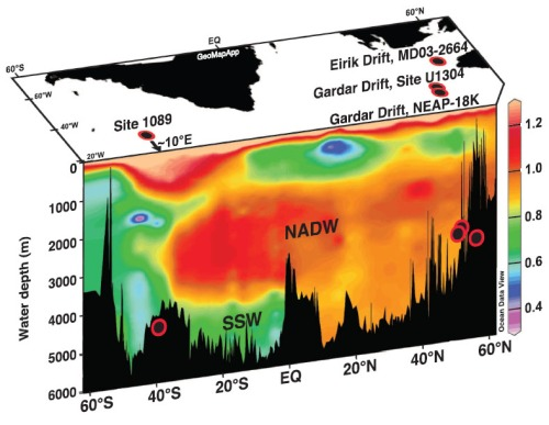 Circulation in the Atlantic Ocean. the orange and red water masses are those of the Gulf stream and North Atlantic Deep Water (credit: Science,  Figure 1 in Galaasen et al. 2014)